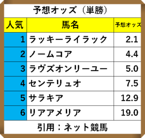 ネット競馬単走予想オッズhttps://race.netkeiba.com/odds/index.html?race_id=202009050411&rf=top_pickup